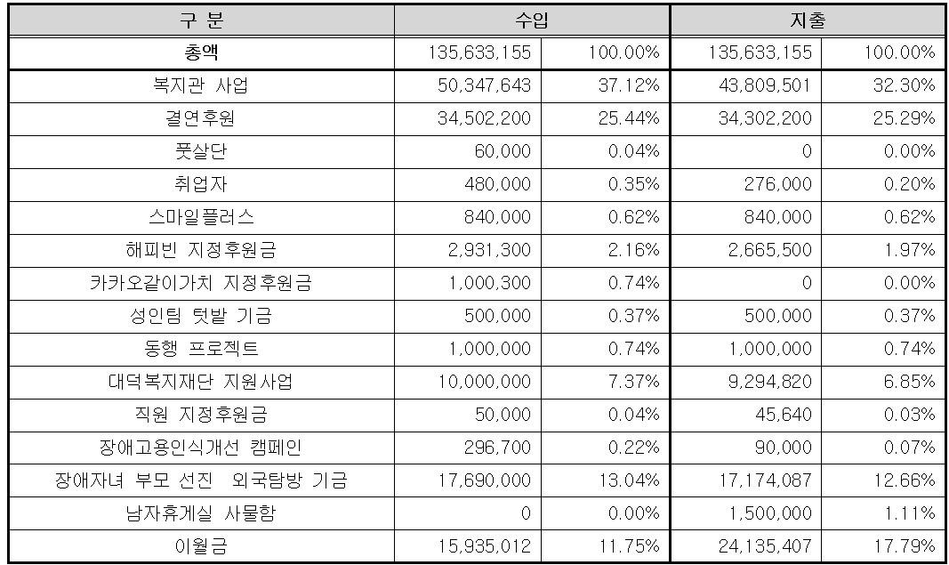 총액 수입 135,633,155 100%, 복지관 사업 50,347,643 37,12%, 결연후원 34,502,200 25.44%, 풋살단 60,000 0.04%