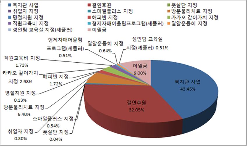 안산시장애인복지관 후원금 사용구분별 현황 그래프
