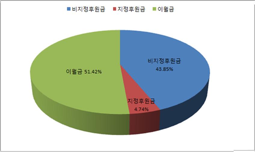 안산시장애인주간보호시설 후원금 수입구분별 현황 그래프