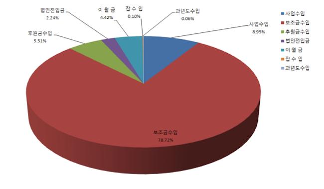 안산시장애인복지관 2017년도 추경예산 수입 항목별 비중 그래프