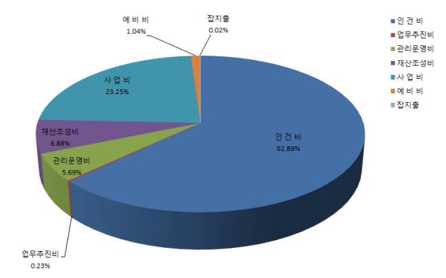 안산시장애인복지관 2017년도 추경예산 지출 항목별 비중 그래프