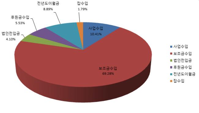 부설 주·단기보호센터 2017년도 추경예산 수입 항목별 비중 그래프