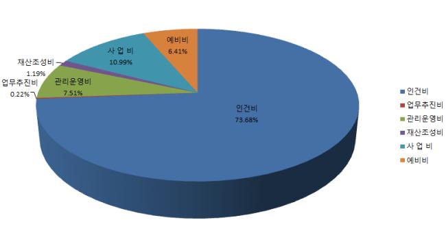 부설 주·단기보호센터 2017년도 추경예산 지출 항목별 비중 그래프